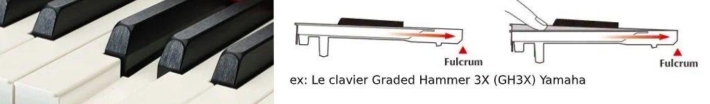 Qualité du clavier , toucher lourd, semi-lesté ou léger